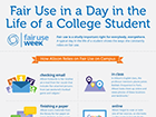 Infograpnic illustrating Fair Use in a day in the life of a college student