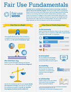 Infographic on fair use fundamentals