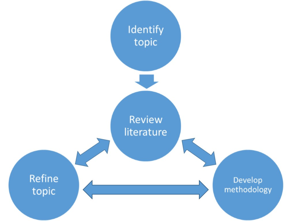 Research topic process
