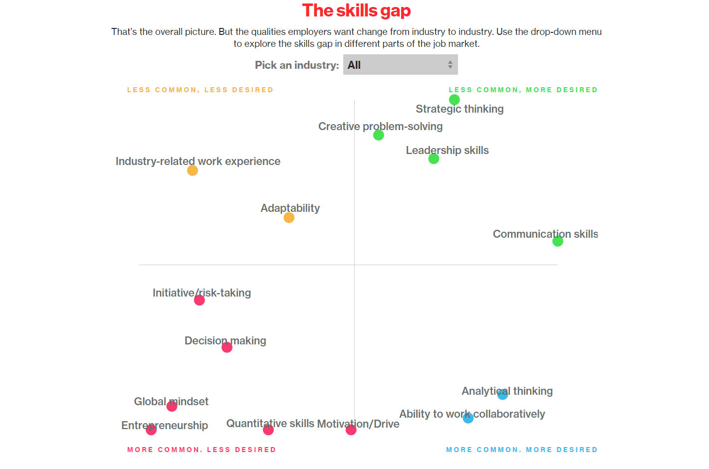 Bloomberg skills gap