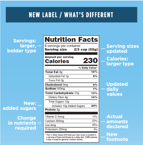 Shows Nutrition Facts Label changes from previous to current version