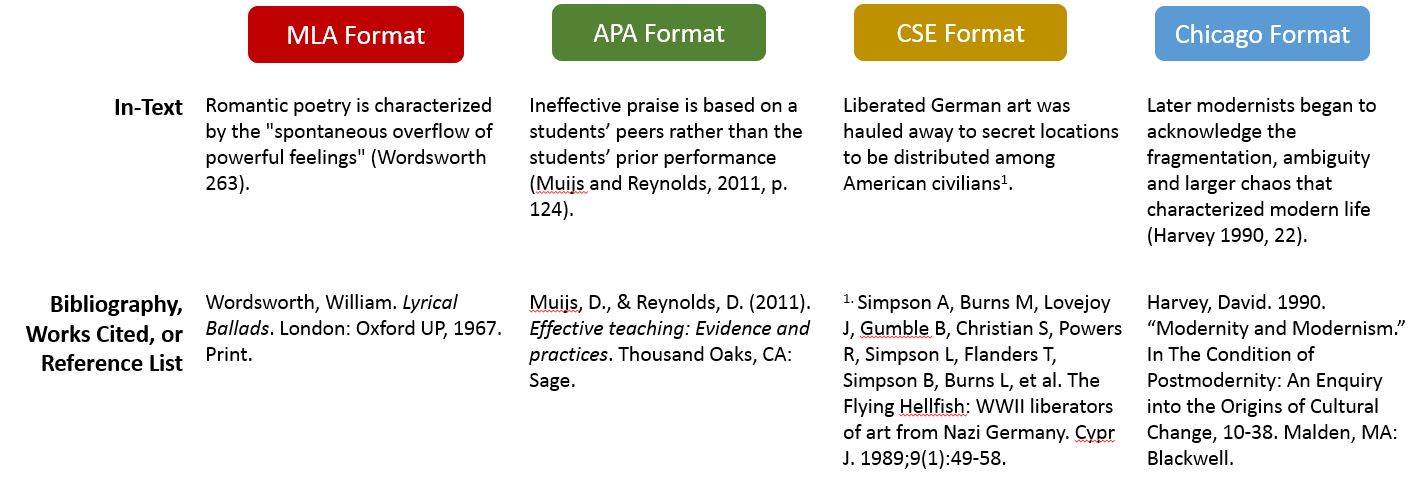 citation in research papers-format