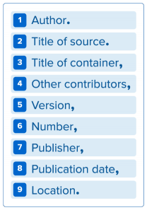 MLA Citation Elements: 1) Author. 2) Title of source. 3) Title of container, 4) Other contributors, 5) Version, 6) Number, 7) Publisher, 8) Publication date, 9) Location.