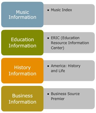 Different databases for different subjects: Music = Music Index ; Education = ERIC ; History = America: History and Life ; Business = Business Source Premier