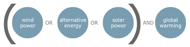 Put similar terms together in brackets and then combine them with your other keywords. For example: (wind power OR alternative energy OR solar power) AND global warming