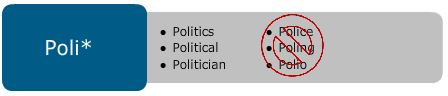 Watch for truncation overload: Poli* = Politics, Political, Politician; but also Police, Poling, Polio