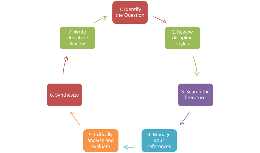 Literature Review Cycle