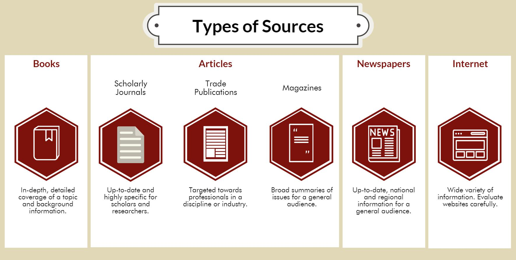 Types of Sources: Books - Provide in-depth, detailed coverage and background information. Articles from academic / scholarly / peer-reviewed journals -  Provide information that is up-to-date and highly specific for scholars, researchers, and professionals.  Articles from trade publications - Provide information targeted to professionals in a particular industry.  Articles from popular magazines - Provide broad summaries of research or issues on a topic for a general audience.  Articles from newspapers - Provide up-to-date, national and regional information on a current topic. Internet sources -  Can be useful for a variety of information needs, but each website will require critical evaluation.