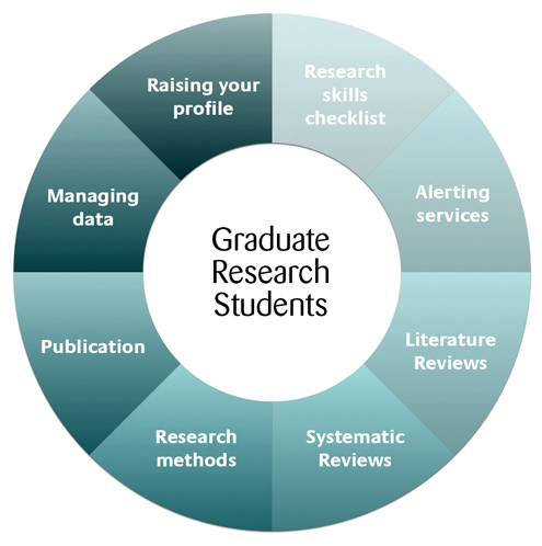 Graduate school research papers