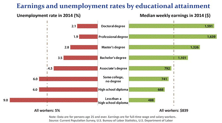 Chart showing Earnings and Unemployment rates by educational attainment