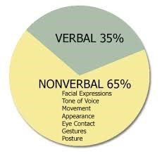 pie chart. verbal is 35 percent communication, nonverbal is 65 percent