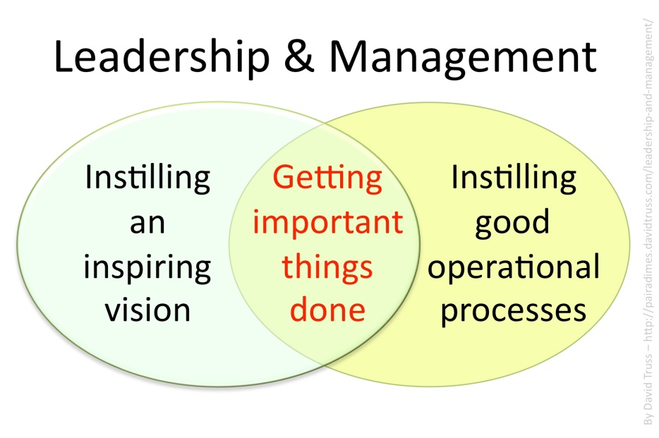 Leadership and Management venn diagram