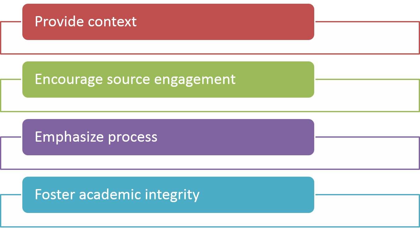 provide context encourage source engagement emphasize process and foster academic integrity