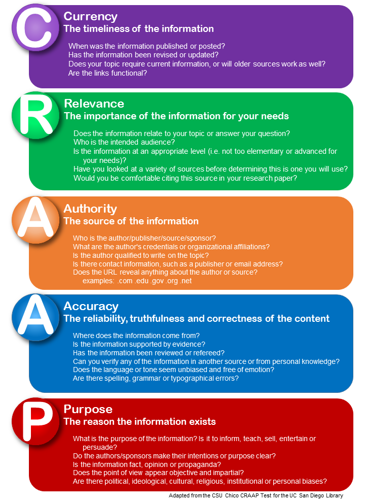 Infographic for CRAAP Test - Currency, Relevance, Authority, Accuracy, and Purpose.