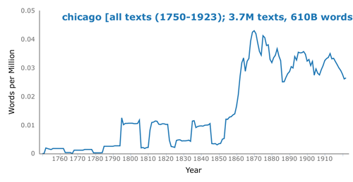 "HathiTrust+Bookworm - Occurrences of the word ""Chicago"" by year"