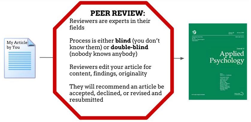 peer reviewed research articles psychology