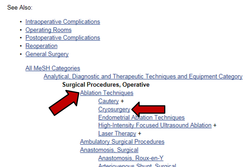 """Surgical Procedures, Operative"" MeSH hierarchy"
