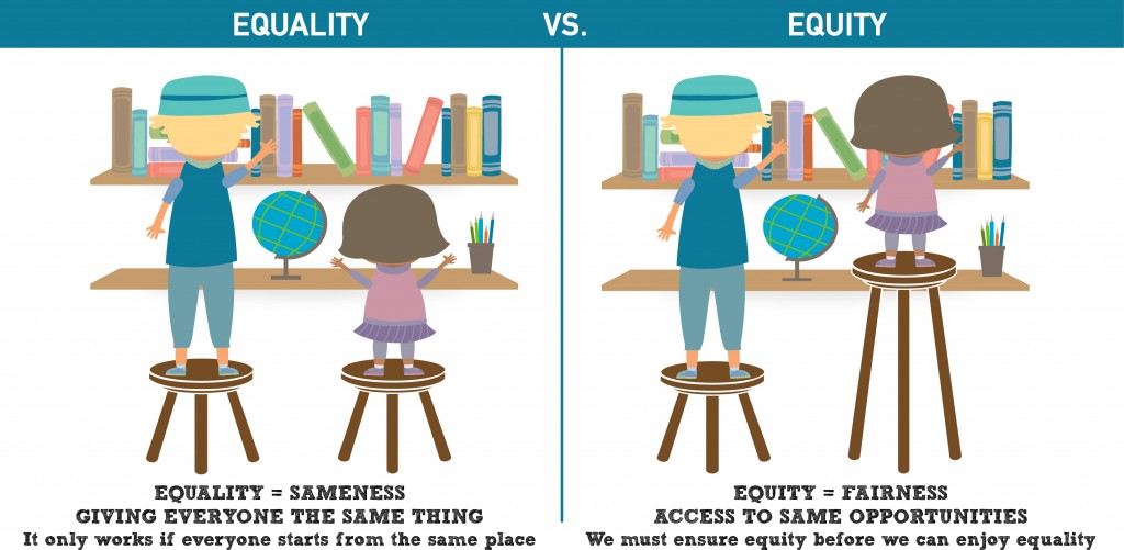 Image on left  demonstarte equality in which two students standing on the same size stools to reach books and only one student can reach. The image on the right demonsrates equity in which each student is provided a stool of the correct size so both students can reach all the books.