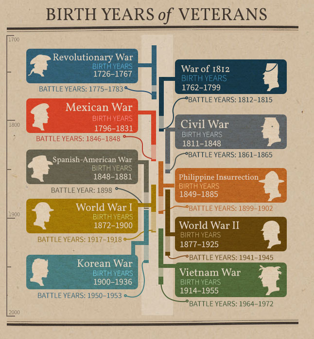 Chart listing birth years of veterans