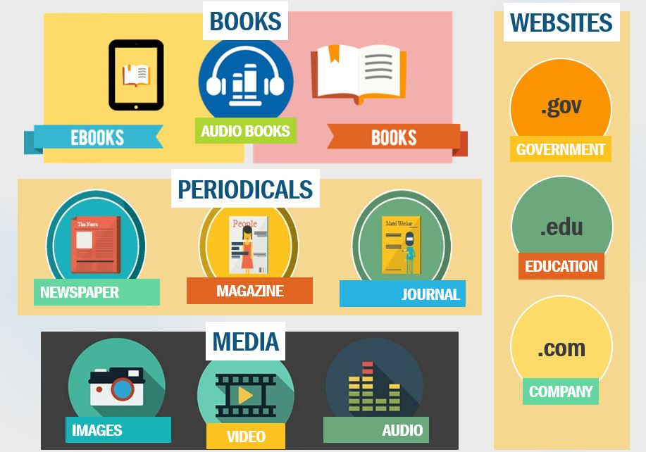 Infographic showing types of sources, including books, periodicals, media, and websites
