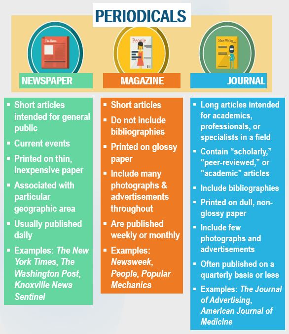 Infographic showing types of periodicals, including Newspapers, Magazines, and Journals.