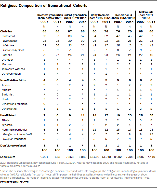 Pew Research religious composition chart