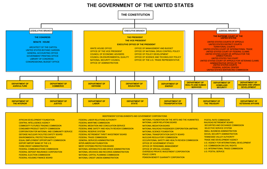 an examination of the united states federalist government system The federalist papers 24m likes  the philosophy of our nation's founders, our system of government  or to prevent the people of the united states, .