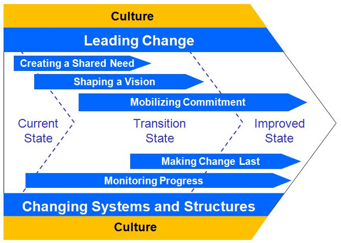 organisational culture change essay Need essay sample on organisational culture organizational change adoption of a new idea or behavior by an organization why do people resist change.