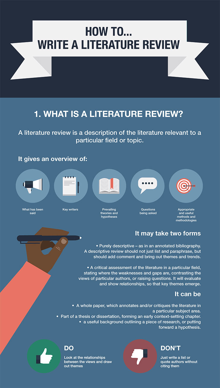 literature review essay A literature review assignment is a broad-ranging, critical view of the  although  a literature review is structured like an essay and is often a similar length, there.