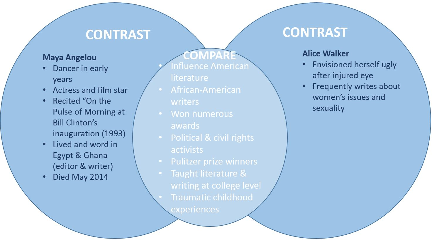 essay about a angelou hiv aids essay in english a angelou poems  comparison contrast essay enc c prof forbes research venn diagram angelou walker example