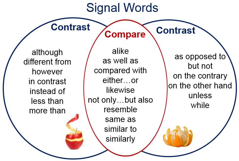 and contrast essay words In comparison and contrast, transition words tell a reader that the writer is changing from talking about one item to the other transitional words and phrases help make a paper smoother and more coherent by showing the reader the connections between the ideas that are being presented.