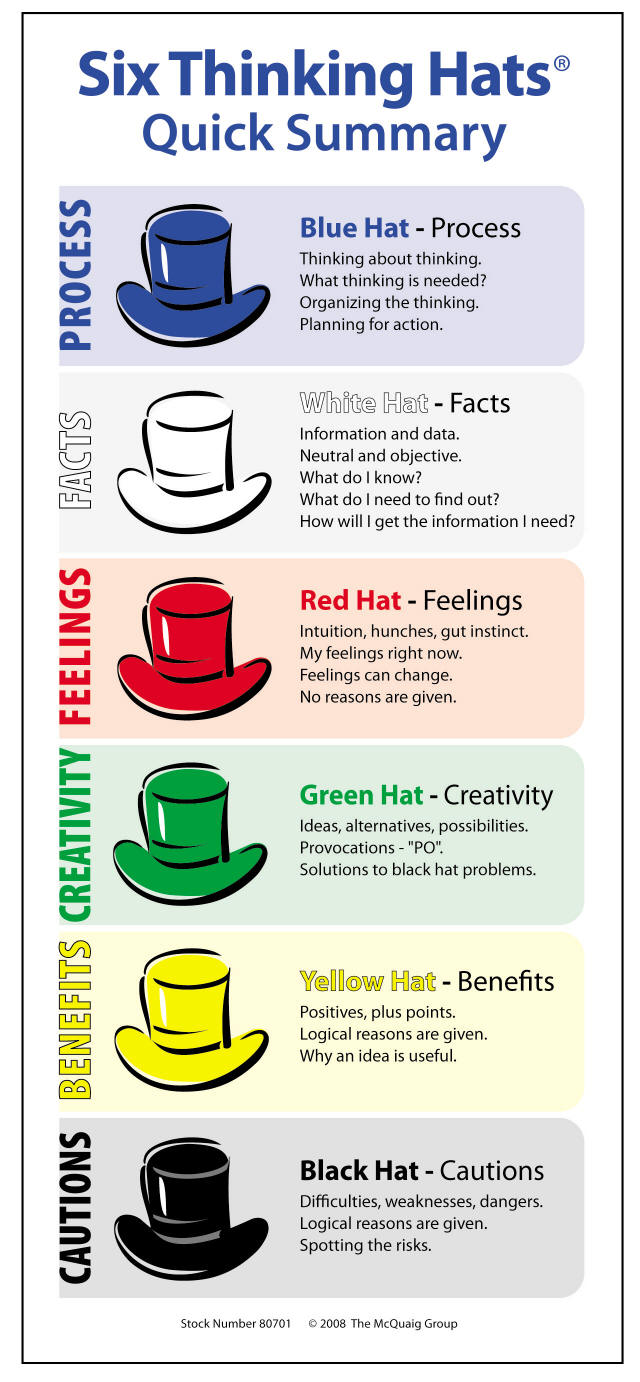 Thinking Hats - Marketing, Planning and Strategy - Oakland Campus ...