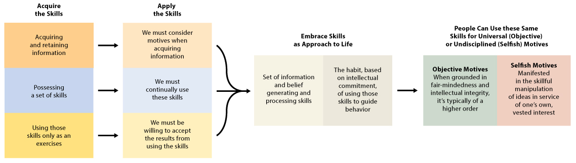 The Miniature Guide to Critical Thinking Concepts  amp  Tools   th        New Technology Foundation     www newtechfoundation org SKILLS BASED  ASSESSMENT