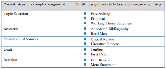 Examples of how to scaffold complex assignments