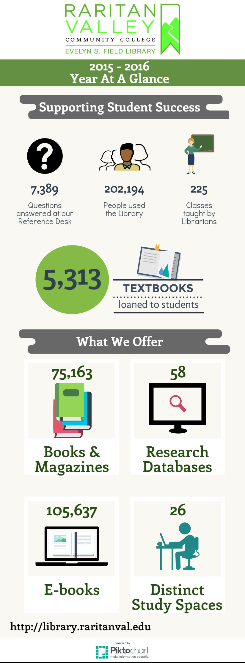 Evelyn s field library blog evelyn s field library at raritan year at a glance infographic fandeluxe Gallery