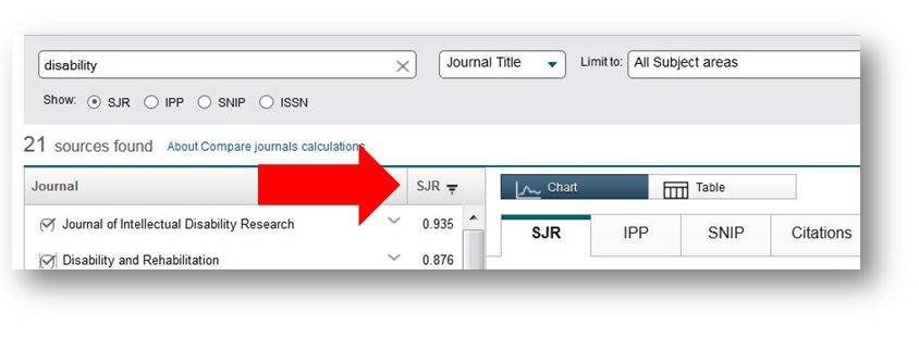 screen shot - search disability in journal title and sort by SJR