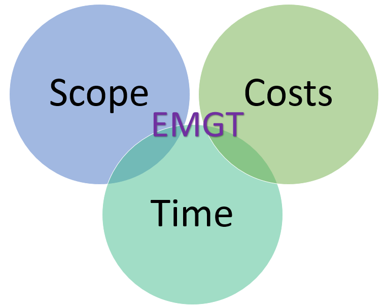 Engineering Management Diagram - Scope, Time, and Costs
