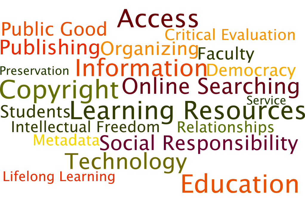 word cloud of librarian skills and values Access Democracy Education Lifelong Learning Intellectual Freedom Preservation Public Good Service Social Responsibility Online Searching Critical Evaluation Copyright Technology Students Faculty Relationships Publishing Organizing Metadata Information Learning Resources
