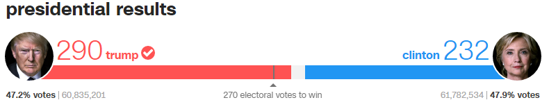 Graphic showing voting tally, Trump on the left (290 electoral votes, or 47.2% at 60,835,201 individual votes) and Clinton on the right (232 electoral votes, or 47.9% at 61,782,534 individual votes)