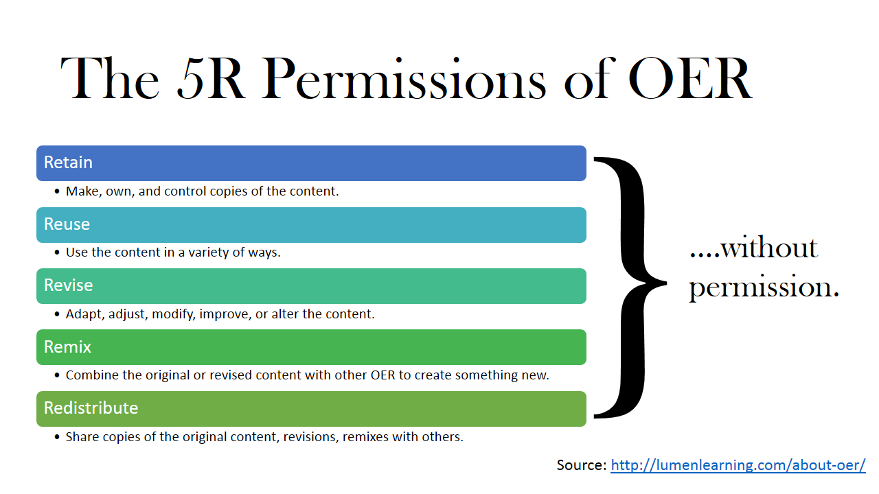 5R Permissions of OER graphic