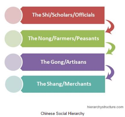 asian structures Ancient social