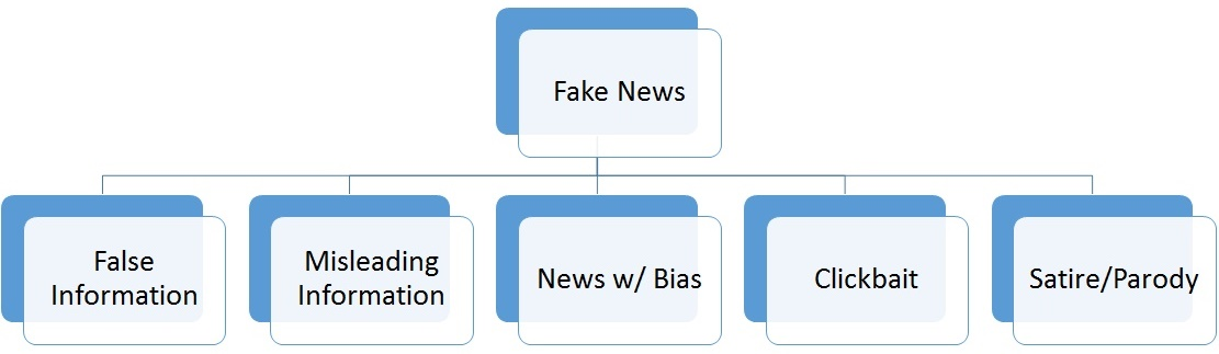 Types of Fake News