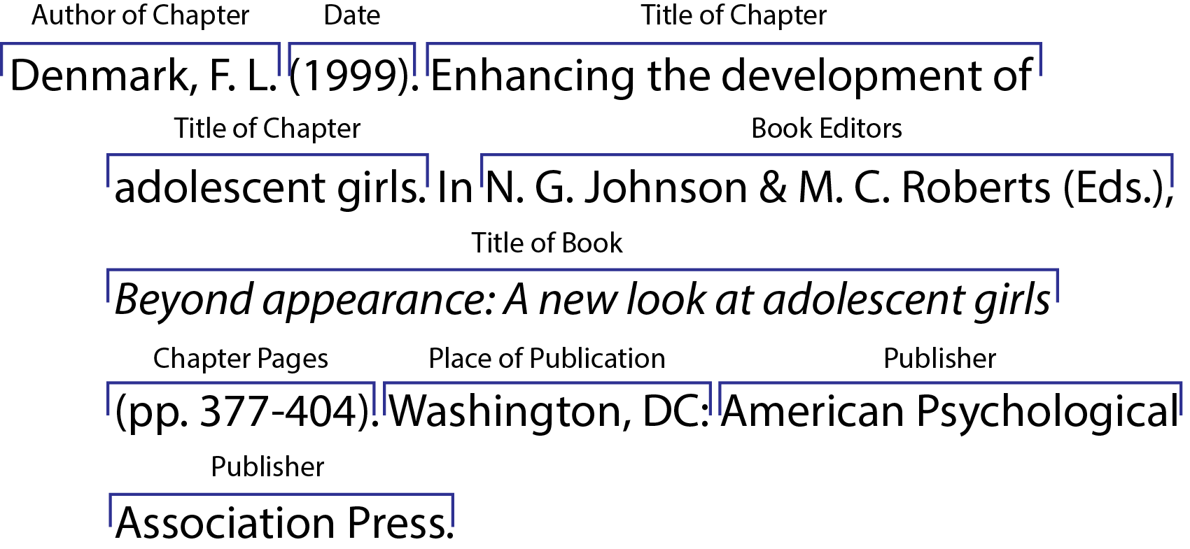 Print sources citing information libguides at university of apa print chapter from an edited book ccuart Choice Image