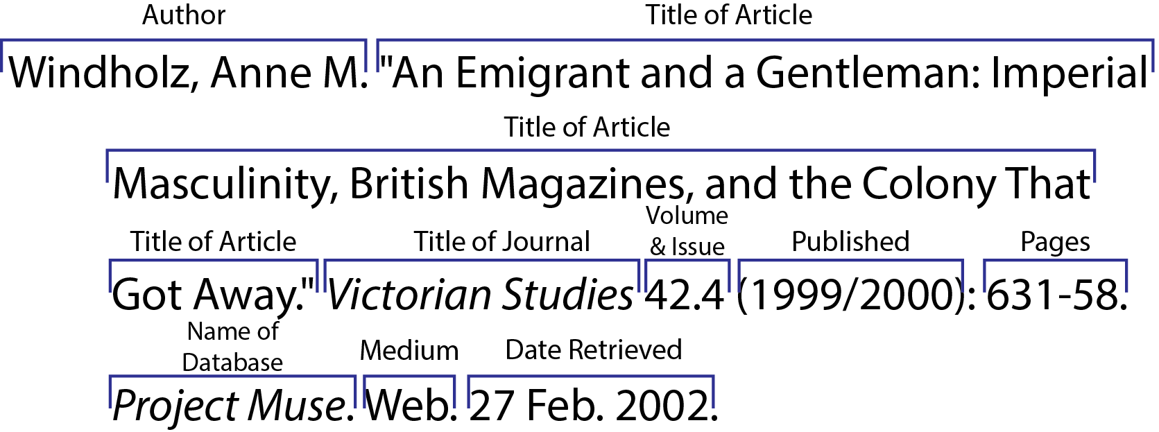 online sources citing information libguides at university of mla online article from a scholarly journal