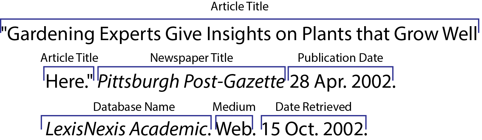 mla format for newspaper article Newspaper article-mla format author(s) title of article: subtitle the date for newspaper articles in both mla and apa format, be sure to write the date of.
