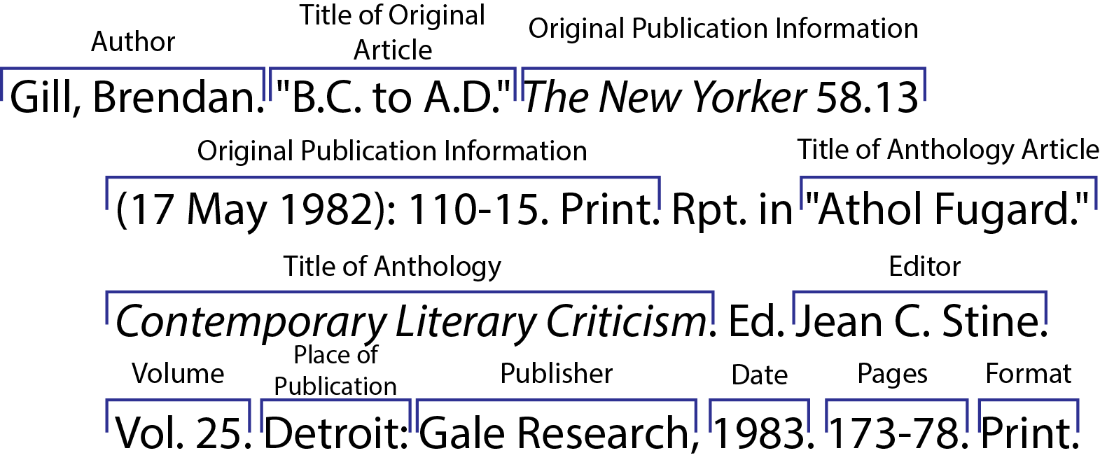 MLA Print Previously Published Article from a Literary Criticism Anthology