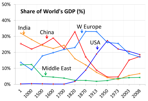 Share of World's GDP Image