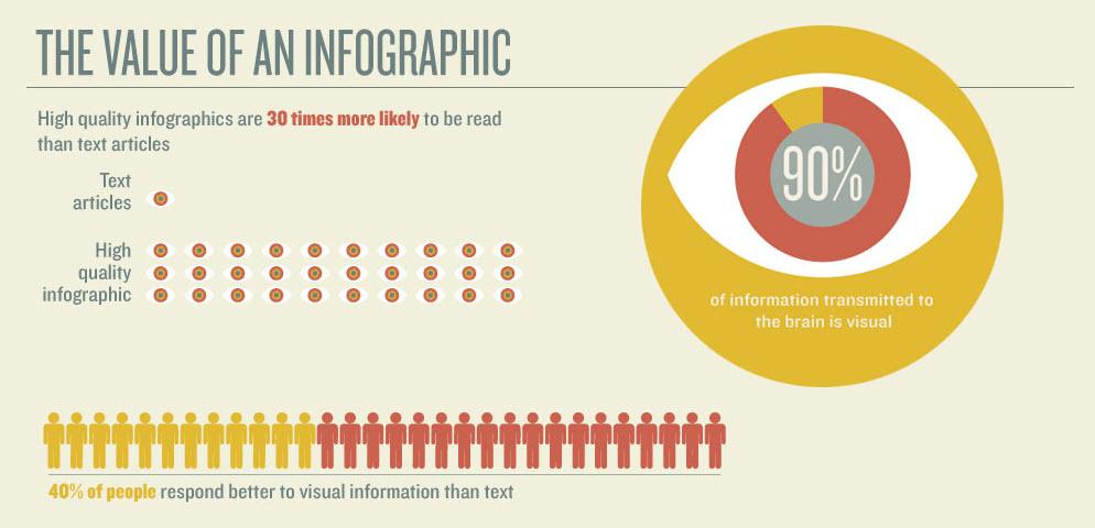 Infographics - eLCC: Making Assignments Visual - Denver Campus ...