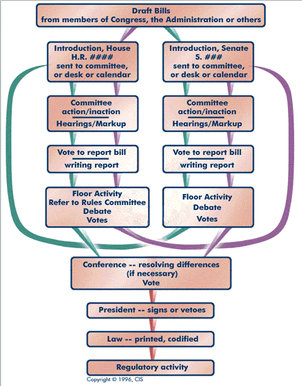 lawmaking process The legislative process below is a flow chart demonstrating how a bill becomes  a law, taken from the a guidebook for ohio legislators published by the.