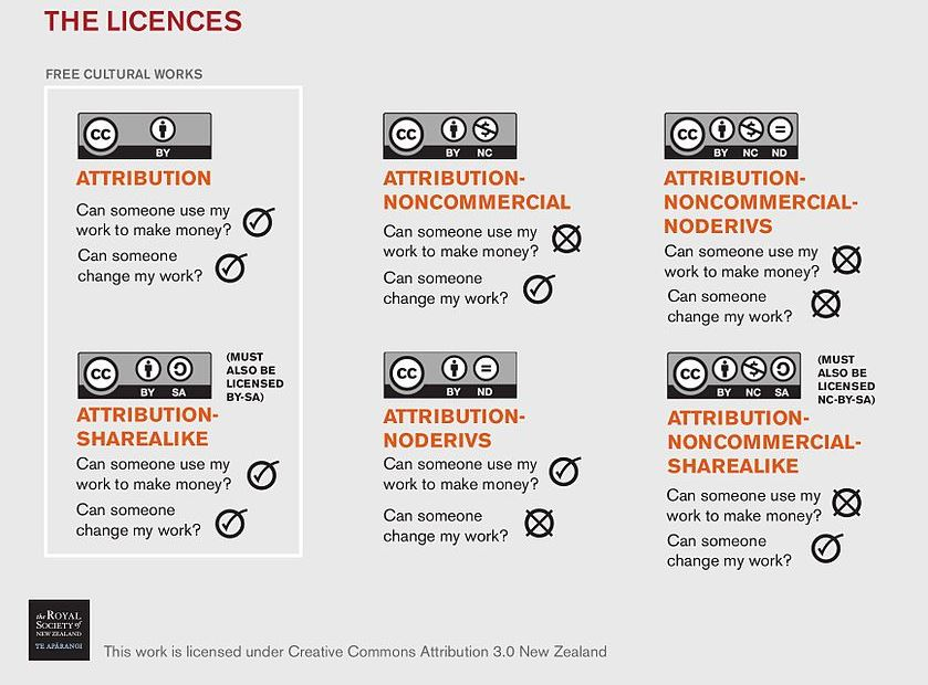 This graphic shows the six Creative Commons licenses with descriptions of the permissions that they allow.